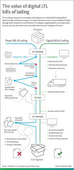 100 Truck Bills Of Lading Supply Chain Management Infographic The Value Of Digital Bills Of