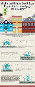 Minimum Credit Score Required to Get a Mortgage Loan in Canada