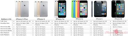 iPhone 6 Plus vs 6 vs 5s vs 5 vs 4S Battery life pared