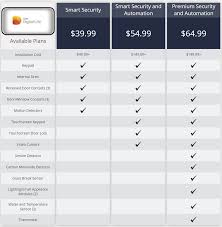 AT&T Home Security System | 2019 AT&T Digital Life Reviews Coupon Codes How Much Discount Do Prime Members Get At Whole Foods Att Shape Event Free Coupon Code Inside 22 Jun 2019 Att U450 Ps Plus Deals November 2018 Uverse Modem Plannergems Galaxy View2 64gb Dark Grey Tablets Sm Chegg Coupons Reddit Richards Honda Service Calamo Rabattose Is Your New Desnation For Utsav Wallis Uk Gophone Refill Cards Getz Fjerne Hot Fra Pc Avg Antivirus Rewards Contact Number