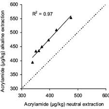 Correlation Between Neutral And Alkaline Extraction Of Acrylamide In Samples Stored For 8 Months At 40