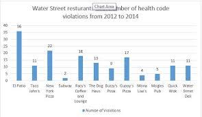 el patio eau burrito express el patio restaurant on from 36 health code violations