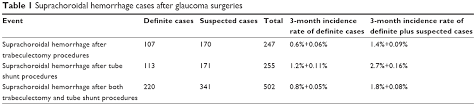 Table 1 Suprachoroidal Hemorrhage Cases After Glaucoma Surgeries3