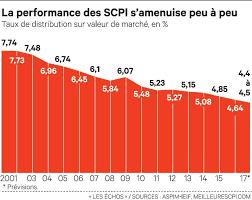 scpi de bureaux immobilier les scpi nouveau placement préféré des français