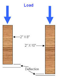 Distance Between Floor Joists by Floor Systems Deflection And Vibration Floor Vibration 1