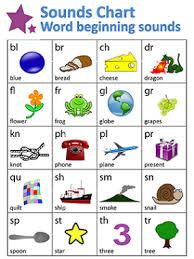 Word Beginnings Sounds Chart