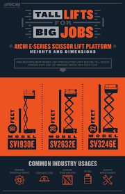 AICHI: Tall Lifts For Big Jobs Infographic | Toyota Forklifts 2007 Toyota 8hbe30 Atlantic Lift Systems 2011 Electric Yale Erp030vtn36te082 3 Wheel Sit Down Box Car Special Forklift Forklifts 2010 Raymond Rss40 Walkie Straddle Stacker Prime Material Handling Scissor Man And Boom Rentals Sales Service Tax Cuts Jobs Act Leads To Capital Investment Benefits Toyotaforklift Archives Southeast Industrial Equipment Inc North South Carolina Repair Maintenance Services Infographic 3wheel