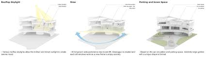 100 Mt Architects The Curving House JOHO Architecture
