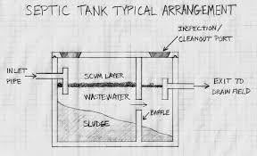 Standard Septic Tank Design 21 With Standard Septic Tank Design ... Septic Tank Design And Operation Archives Hulsey Environmental Blog Awesome How Many Bedrooms Does A 1000 Gallon Support Leach Line Diagram Rand Mcnally Dock Caring For Systems Old House Restoration Products Tanks For Saleseptic Forms Storage At Slope Of Sewer Pipe To 19 With 24 Cmbbsnet Home Electrical Switch Wiring Diagrams Field Your Margusriga Baby Party Standard 95 India 11