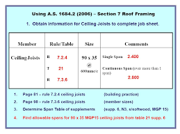 conventional roof framing residential studies certificate iv ppt