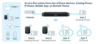 Ooma Office | How Ooma Business Phone System Works New Telo Unit Megatech Reviews The Ooma Internet Home Phone Cadian Review Youtube With Voip Diy Security System 2 White Oomatelowht Bh Photo Refurbished Free Service Certified And Device Amazoncom Wireless Linx Extension Ooma Linx Video Review Mac Sources Amazonca Smart Monitoring Remote 911 Ohus1wt1ms