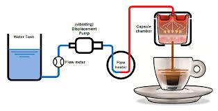 How Does An HX Espresso Machine Work