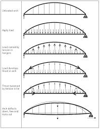 104 Bowstring Truss Design Tied Arch Bridges Steelconstruction Info