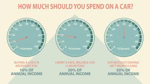 How Much Should You Spend On A Car? Volvo Truck Fancing Trucks Usa The Best Used Car Websites For 2019 Digital Trends How To Not Buy A New Or Suv Steemkr An Insiders Guide To Saving Thousands Of Sunset Chevrolet Dealer Tacoma Puyallup Olympia Wa Pickles Blog About Us Australia Allnew Ram 1500 More Space Storage Technology Buy New Car Below The Dealer Invoice Price True Trade In Financed Vehicle 4 Things You Need Know Is Not Cost On Truck Truth Deciding Pickup Moving Insider
