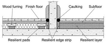 Installation And Edge Details For Floating Slabs