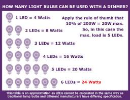 buying your led bulb how to make the right choice ls and