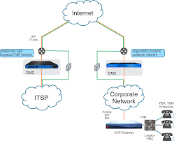 SIP Trunking In The Enterprise - Sangoma Pdf Manual For Panasonic Fax Machine Kxfp270 Adtran Configuring T38 Protocol Youtube Telstra Online Diagnostics Folds Test Goughs Tech Zone How To Configure Grandstream Ht701 Ata Work With A Telephone Systems Spectrum Global Communicationsspectrum Patent Us7903643 Method And Apparatus Determing Bandwidth Over Ip You Can Do It Heres Cisco Spa122 Router Voip Phone Adapter 2 Fxs Trunks It Works Citone Managed Business Communications Us7907708 Voice Fax Call Establishment In 17jpg