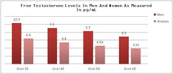 free testosterone levels benefits of normal free