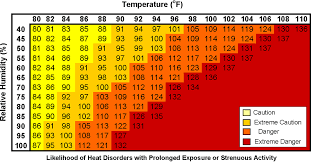 heat stress monitoring ohsa occupational health services australia