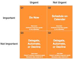 Blank Time Management Matrix By Sidekick