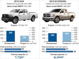 Diesel Trucks Mpg Review 2017 Chevrolet Silverado Pickup Rocket Facts Duramax Buyers Guide How To Pick The Best Gm Diesel Drivgline Small Trucks With Good Mpg Of Elegant 20 Toyota Best Full Size Truck Mpg Mersnproforumco Ford Claims Mpg Primacy For F150s New Diesel Fleet Owner Lovely Sel Autos Chicago Tribune Enthill The 2018 F150 Should Score 30 Highway And Make Tons Many Miles Per Gallon Can A Dodge Ram Really Get Youtube Gas Or Chevy Colorado V6 Vs Gmc Canyon Towing 10 Used And Cars Power Magazine Is King Of Epa Ratings Announced 1981 Vw Rabbit 16l 5spd Manual Reliable 4550