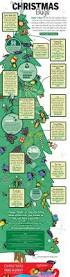 Christmas Tree Watering Funnel Canada by Blog About Infographics And Data Visualization Cool Infographics