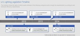 the retrofit companies t8 the retrofit companies