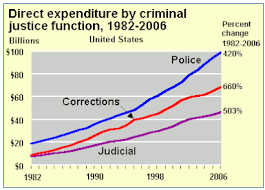 us bureau of justice incarceration in the united states