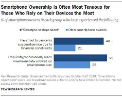 U S Smartphone Use in 2015