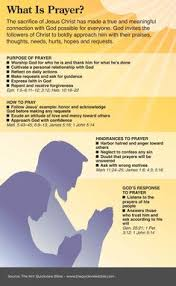 The Quick View Bible What Is Prayer