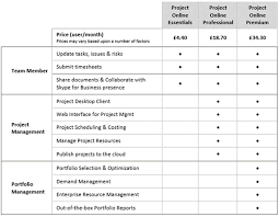 fice 365 Project line Essentials Professional & Premium