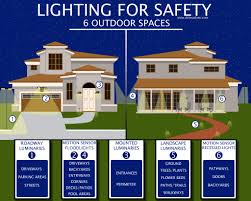 Outdoor Security Lighting Tips to Protect Your Home s Exterior