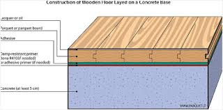 Laying Wooden Floors Parquet Floor Installation Methods On Fitting London Herringbone Layers