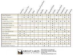 Heat Sink Materials Comparison by Countertop Comparisons Great Lakes Granite U0026 Marble