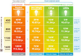 guide to buying energy efficient light bulbs as daylight savings
