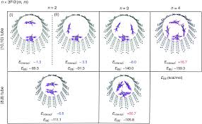 Key Factors In Determining The Arrangement Of π-conjugated ... Iab Initioi Study Of The Electronic And Vibrational Properties Slide Show Graphitic Pyridinic Nitrogen In Carbon Nanotubes Energetic Technologies Free Fulltext Refined 2d Exact 3d Shell Int Publications Mechanical Electrical Single Walled Carbon Patent Wo2008048227a2 Synthetic Google Patents Mechanics Atoms Fullerenes Singwalled Insights Into Nanotube Graphene Formation Mechanisms Asymmetric Excitation Profiles Resonance Raman Response