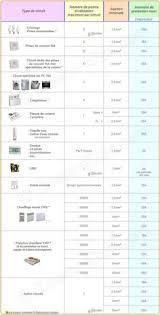 norme nfc 15 100 cuisine section de cable électrique triphase 1 electronica