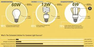 cfl vs led which are the most energy efficient light bulbs
