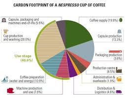 Carbon Footprint Reduction Proof From Nespressos Website