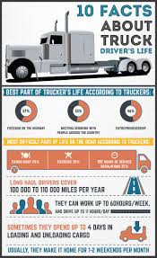 26 Best Infographics And Interesting Items Images On Pinterest ... 71 Best Food For Thought Images On Pinterest Truck Drivers Big Ustdts Twitter Once Sexy Now Obsolete The Decline Of American Trucker Culture Amazoncom Car Motorcycle Slang 97595010806 Lewis Poteet Film Set Lingo General Production Part 1 Black And Blue Art In South Asia Wikipedia 37 Truck Drivin Husband Husband Wife Like Progressive Driving School Httpwwwfacebookcom Vintage Cb Radio Jargon Trucker Large Drking Glass Driver What Is A Bobtail Terms Simple Definitions 77195450png Driver Contract Agreement Legal Documents Humor Trucking Company Name Acronyms Page