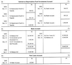 Sinking Fund Formula Derivation by Depreciation Fund Method Of Calculating Depreciation