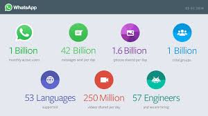 Whatsapp Just Hit A Billion Users. Here's Why It Matters. 2016 Honda Accord Hondalink Bluetooth Whatsapp Voip Call Whatsapp Rolls Out Its Ios 10 Update With Phonesiri Support More Unblock Calling Skype Viber And More Voip Services Outages Continue To Frustate Qatar Residents Doha News Medium Insecurity Alternatives To Skype And Whatsapp Deep Dot Web How Unblock In Dubai Sahrzad Vpn Blog Beta For Windows Phone Updated 2100 Detailed Record Voip Youtube Gains Improved Image Chooser New Button Dynamic Set Up On Your Nexus 7 Tabletwithout Rooting Access Morocco