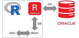 R And The Oracle Database Using Dplyr Dbplyr With ROracle On Windows 10