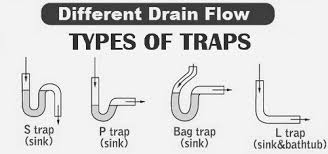 Bathtub Drain Trap Types by What Is The Best Way To Unclog A Sink Drain Removeandreplace Com