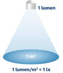 der unterschied zwischen lumen und