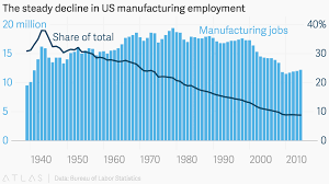bureau of statistics us the steady decline in us manufacturing employment