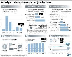 montant du rsa 2015 salaires allocations impôts ce qui change au 1er janvier 2015