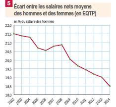 en 10 ans les écarts de salaires entre hommes et femmes ont baissé