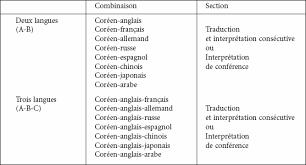 traduction bureau anglais d étude traduction best of images of bureau d 233 tude traduction