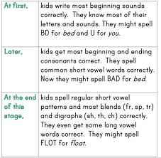 How Do Kids Learn to Spell Word Study Part 2 The Measured Mom